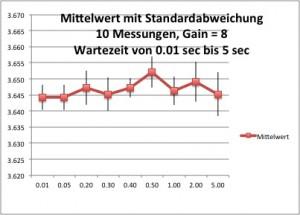 Wartezeit-Messung