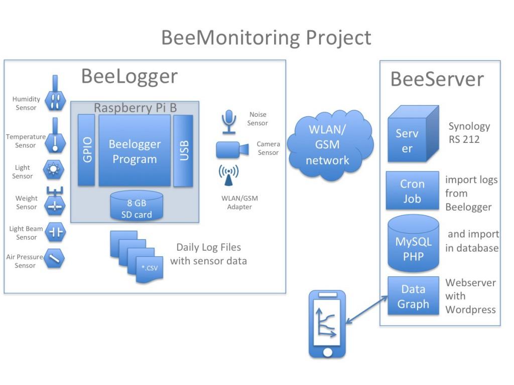 Bild 1: BeeLogger Architektur
